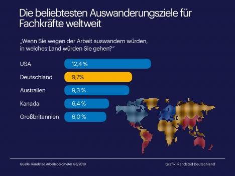 Deutschland ist nach den USA das beliebteste Einwanderungsland (Quelle: Randstad Arbeitsbarometer)